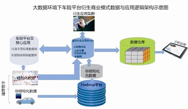 具备弹性的应用框架,信息体系应适应商业模式及其在未来可预见的变化