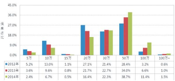 图1 商三险各限额业务2012年-2014年占比