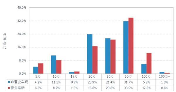 图2 不同使用性质车辆各限额业务占比