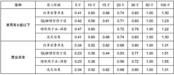 表3 不同车种商三险测算结果