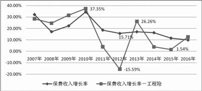 图1:财险整体及工程险保费增速走势图(2007-2016)
