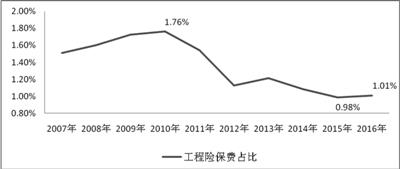 图2:财险市场中工程险占比走势图(2007-2016)