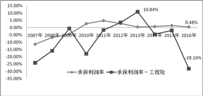 图3:财险整体及工程险承保利润率走势图(2007-2016)