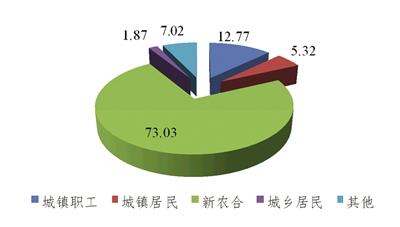 图1:CHARLS2013基本医保参保类型分布图(%)