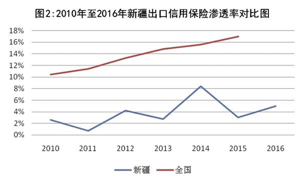 关于出口信用保险支持新疆外经贸发展的 调研报告