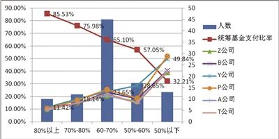 图2:6家公司A款税优产品测算情况图(单位:万元,%)