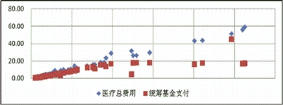图1:样本医疗总费用、统筹基金支付金额分布散点图(单位:万元)