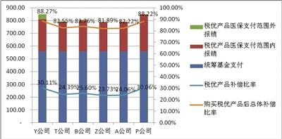 图3:不同区间统筹基金支付比率与相应的税优产品补偿比率(单位:人, %)