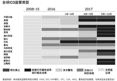 中国大陆从2013年开始对比特币等数字货币交易做出了限制,2017年9月,政府直接出台了相关规章将ICO定义为未经批准的非法公开集资行为,实施全面监控,内地ICO项目一律叫停。2018年1月,央行又出台文件禁止支付机构为ICO货币交易提供服务。中国大陆迎来ICO最强监管。