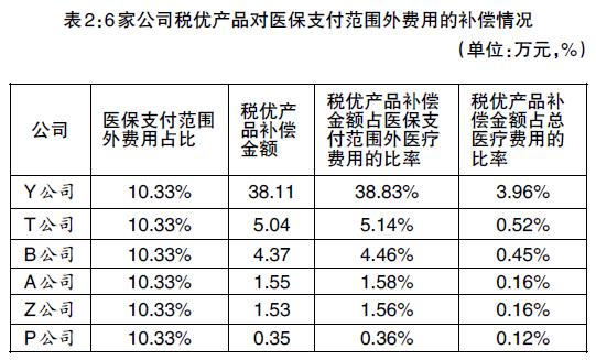 (三)影响税优产品补偿比率的重要因素分析。